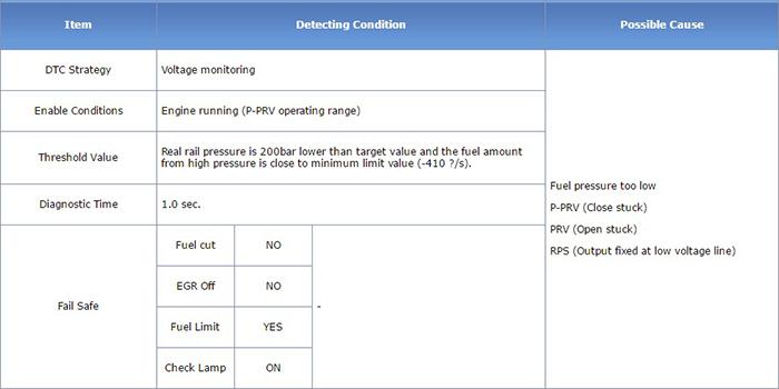 p1186-minimum-pressure-at-engine-speed-too-low-2