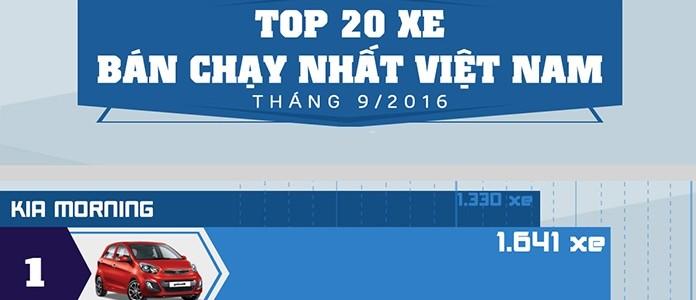 [Infographic] Thống kê top 20 xe bán chạy nhất Việt Nam trong tháng 9/2016