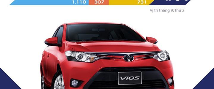 Top 10 ô tô bán chạy nhất tháng 10 – 2016 ở Việt Nam